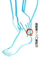 足首のリンパドレナージュ
