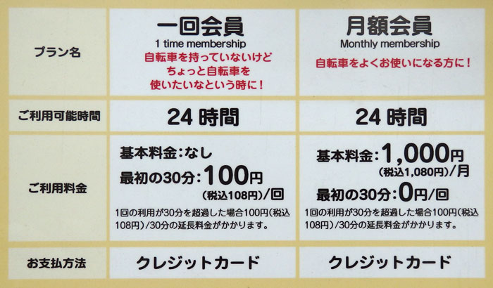 東京港区自転車シェアリング料金