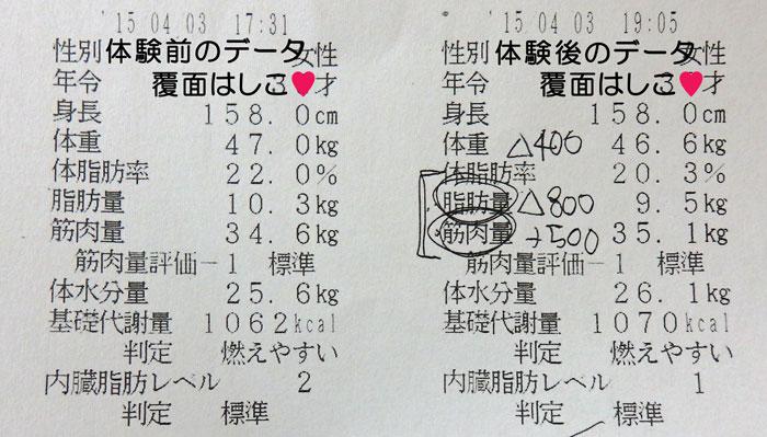 ラ・パルレの痩身体験前後で、体脂肪率が・・・