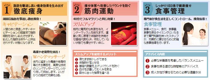 SBS式マンツーマン1ヶ月集中痩身コース内容