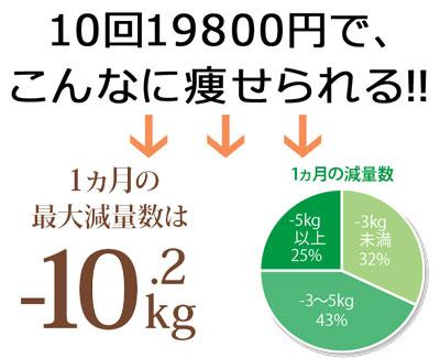 10回19800円で激痩せしちゃおう♪
