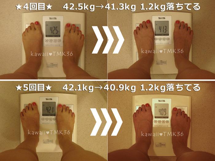 リフィート1回の施術で、体重が1.2kgも減る!