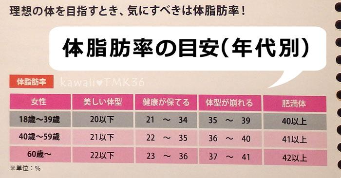綺麗な体型になるため or 健康を維持するための体脂肪率の目安(年齢別)