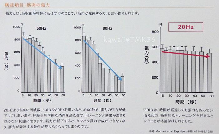 EMSで、筋肉を鍛えるには、20Hzがいいを表したグラフ