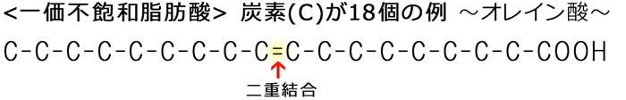 一価不飽和脂肪酸 ~炭素(C)が18個の例~ オレイン酸