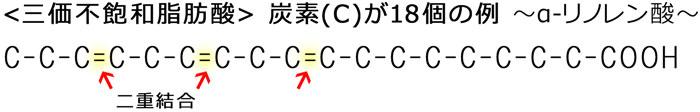 三価不飽和脂肪酸 ~炭素(C)が18個の例~ αーリノレン酸