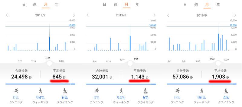 2019年07月~09月の歩数表